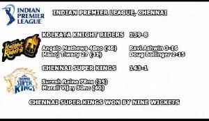News video: Cricket World® TV Live From - IPL 2010 - Wins For Chennai & Mumbai