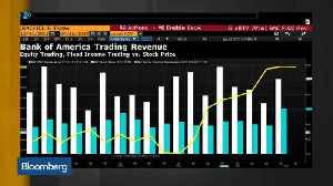 News video: 3 Charts to Know: Bank of America's Record Profit
