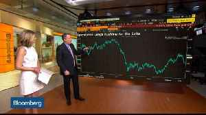 News video: Bond Rally May Suggest More Stock Selling Is Ahead