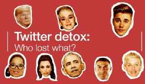 Biggest Losers: Who shed followers in the Twitter detox? [Video]
