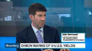 JPM's Normand Says 10-Year Yield Isn't Yet Problematic for Stocks [Video]