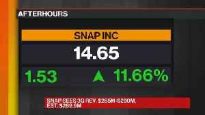 Why Snap Shares Are Popping Despite User Drop [Video]