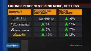 U.S. E&P Companies Increase Capex More Than Producton Guidance [Video]