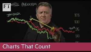 Charts That Count: Powell Paroxysm [Video]