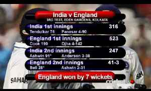 Cricket Video - England Make History With Test Victory Over India In Kolkata - Cricket World TV [Video]