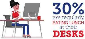The American Lunch Break is Dying, Study Finds [Video]