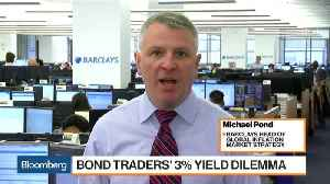 Barclays' Pond Doesn't Expect Surge in Bond Yields to Continue [Video]