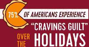 75% of Americans Get Serious Holiday Cravings [Video]