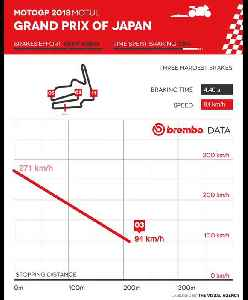 Brembo data - 2018 Moto GP Grand Prix of Japan [Video]