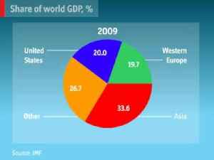Is Asia the dominant economic power? | The Economist [Video]