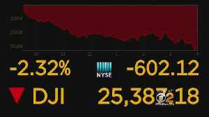 Big Losses For Tech Giants Drops Dow 600 Points