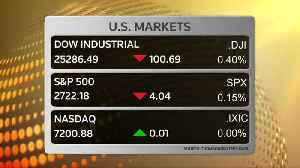 Dow, S&P 500 edge lower [Video]