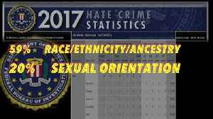 FBI: Hate crimes increased by 17 percent in 2017 [Video]