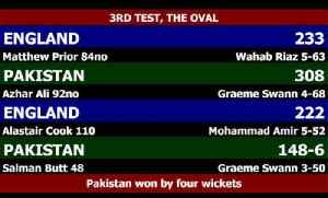 Cricket World®  - Pakistan Claim Test Win Over England At The Oval [Video]