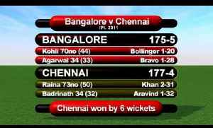 Cricket World TV - IPL 2011 - Chennai Reach Final, Kolkata Go Home [Video]