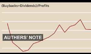 How S&P companies spend their profits   Authers' Note [Video]