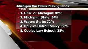 WMU Cooley law students fail bar exam than other law students [Video]