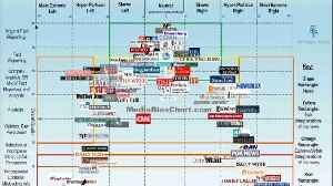 The Media Bias Chart Organizes the Political News Landscape [Video]