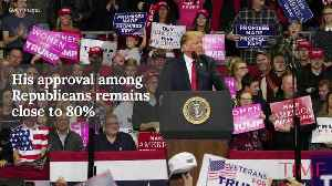 News video: Shutdown Drags President Trump's Approval Rating Down to 34%: Poll