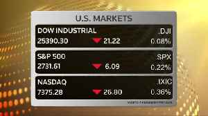 Wall Street dips as forecasts disappoint [Video]