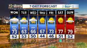 Rainy start to the week ahead for the Valley [Video]