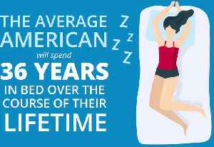 Average American Spends 36 Years in Bed [Video]