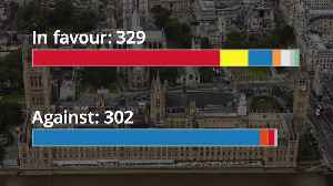 MPs take control of Brexit: A breakdown of the vote [Video]