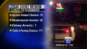 Cesar Chavez Weekend results in 63 arrests, 196 citations [Video]