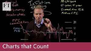 Charts that Count: how to go inflation shopping [Video]