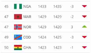 FIFA World Cup Rankings [Video]
