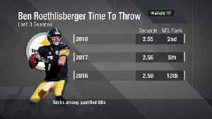 Next Gen Stats: Pittsburgh Steelers quarterback Ben Roethlisberger's time to throw last three seasons [Video]