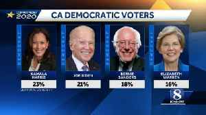 News video: Kamala Harris, Joe Biden and Bernie Sanders come out on top in Quinnipiac California poll