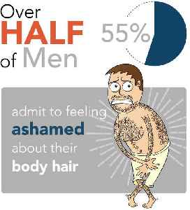 More Than Half of Men Ashamed of Their Body Hair [Video]