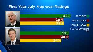 Poll Shows Gov. Newsom Approval Numbers Slipping [Video]