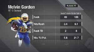 Next Gen Stats: Los Angeles Chargers running back Melvin Gordon's edge outside the tackles [Video]