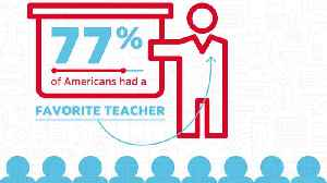 Poll: America's Favorite Type of Teacher Revealed [Video]