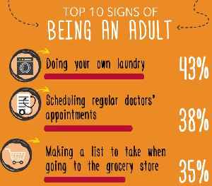 Study Finds How Each Generation Defines 'Adulting' [Video]