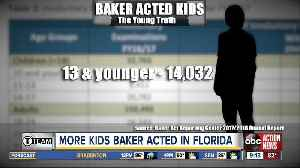 More Florida kids Baker Acted, new state data shows [Video]