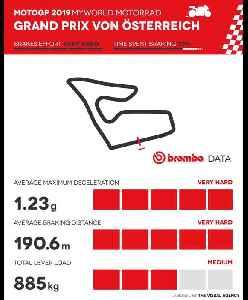 2019 MotoGP Austrian Grand Prix Brembo facts [Video]