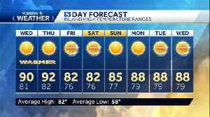 Tuesday p.m KSBW Weather Forecast 08.20.19 [Video]