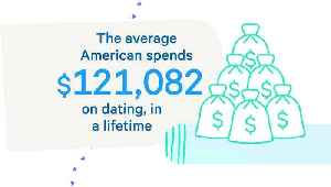 The Average American Spends This Much on Dating [Video]