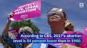 US Abortions at Lowest Level Since Roe v. Wade [Video]