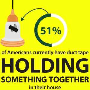 Study Finds That People Use Duct Tape To Fix Just About Anything [Video]