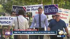 New poll shows Hunter trailing in 2020 election [Video]