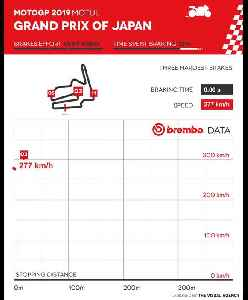 MotoGP Japanese Grand Prix according to Brembo [Video]