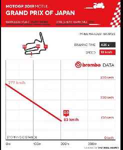 MotoGP Japanese Grand Prix according to Brembo [Video]