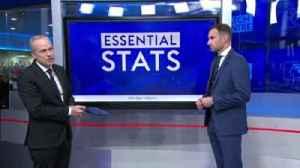 Premier League: Essential stats [Video]