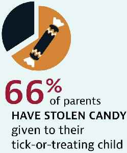 Tricks for Treats: More Than Half of Parents Steal Halloween Candy From Their Babies [Video]