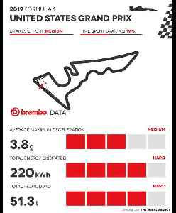 2019 Formula 1 GP United States - The Brembo Animated Infographic [Video]