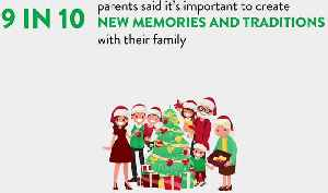 90% of parents think it's important to share their childhood holiday traditions with their kids [Video]